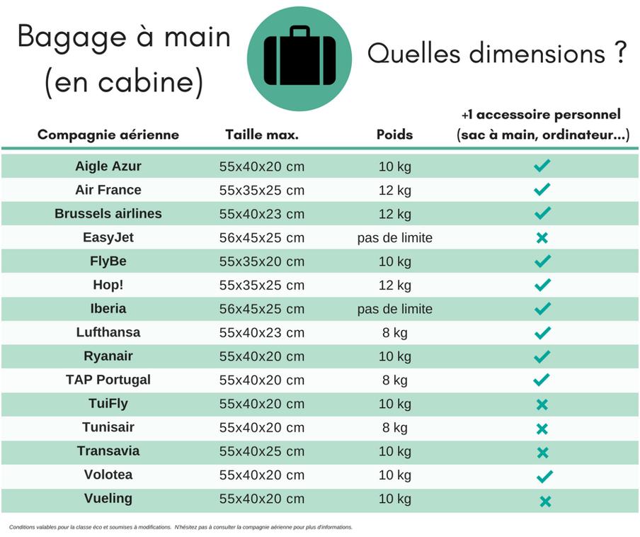 règles des bagages en cabine selon les compagnies aériennes
